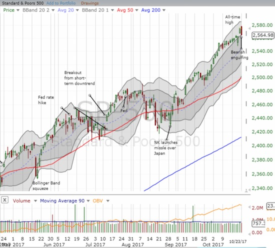 The S&P 500 (SPY) printed a potential topping pattern right after gapping up to an impressive all-time high.