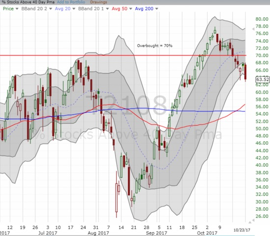 AT40 (T2108) confirmed resistance at the overbought threshold - a bearish turn of events.