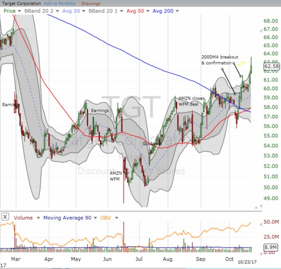 Target (TGT) printed an exclamation mark on its 200DMA breakout and bottoming process.