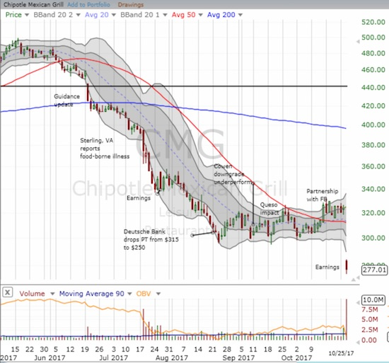 The bad news just keeps gushing out for Chipotle Mexican Grill (CMG). It closed with a 14.6% post-earnings loss.