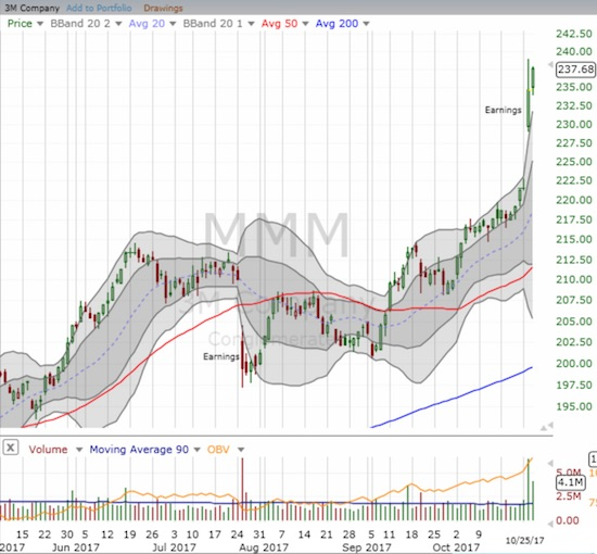 3M Company (MMM) now stands out as an old-line industrial stock that stubbornly resisted the wave of sellers and displayed great relative strength.