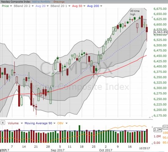 The NASDAQ recovered sharply off its low but still closed below its 20DMA uptrend.
