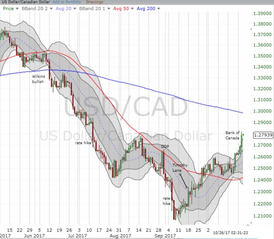 The U.S. dollar made a higher high against the Canadian dollar on the way to what looks like an imminent test of 200DMA resistance for USD/CAD.
