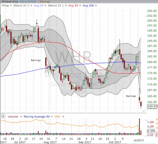 Whirlpool (WHR) trades in wild swings. The latest downward push my be the beginning of more selling to come as the stock prints a topping pattern on the double breakdown from 200 and 50DMA supports.
