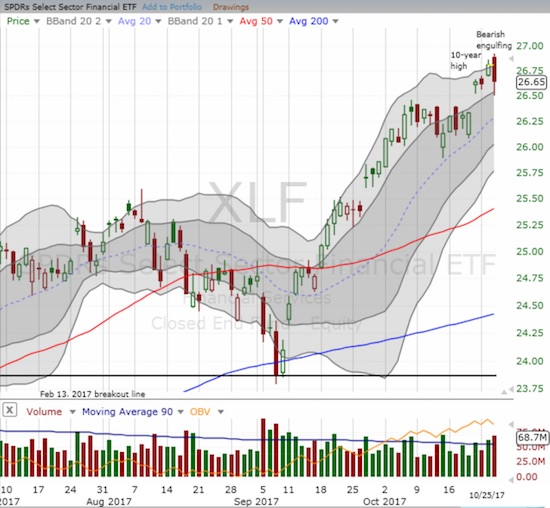 The Financial Select Sector SPDR ETF (XLF) printed its own topping pattern.