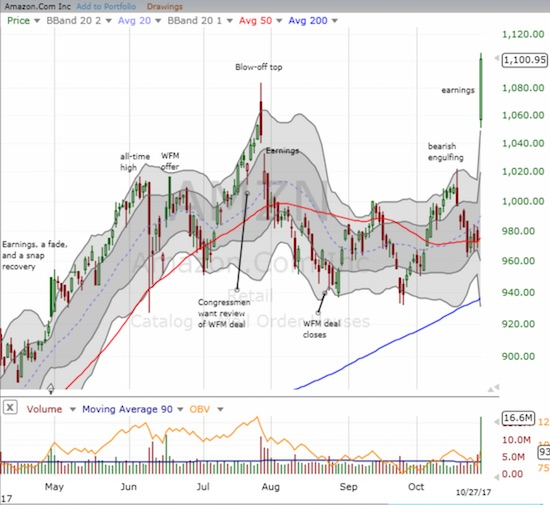 Amazon.com (AMZN) gained 13.2% with an explosive move that invalidated all at once July's post-earnings blow-off top and the bearish engulfing from earlier in the month.