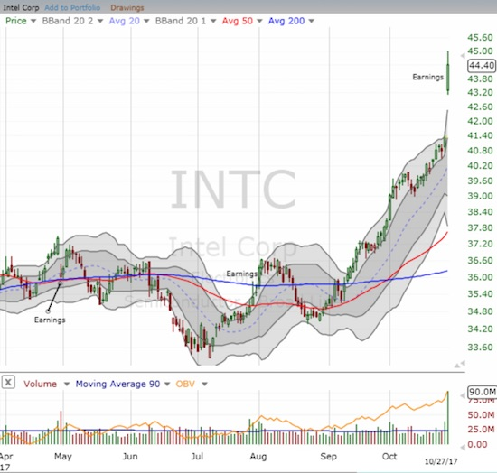Intel Corporation (INTC) surged to a 17-year high as investors and traders cheered the latest earnings news.