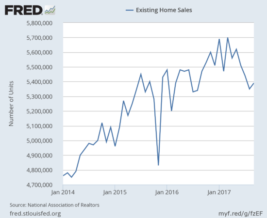 Existing home sales finally ended an extended monthly decline.