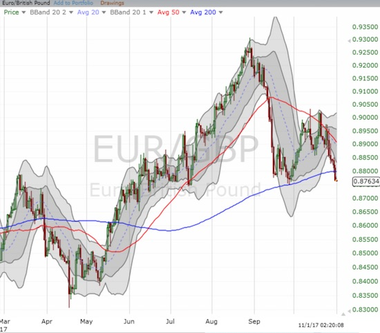 The euro peaked against the pound in late August. Now a 50DMA failure and a 200DMA breakdown confirm the end of upside momentum for EUR/GBP.