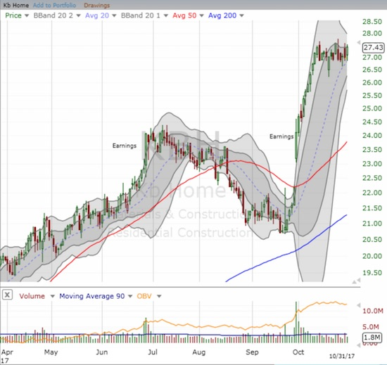 KB Home (KBH) is on an extended pause after a significant post-earnings repricing.
