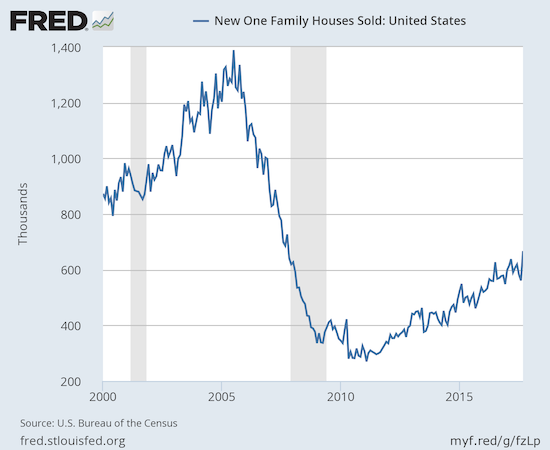 New home sales jumped in one month form the bottom of the uptrend's range to the top of the channel.