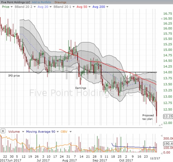 Five Point Homes (FPH) took a while to get moving. When it did, the stock delivered a 4.4% loss on the day.