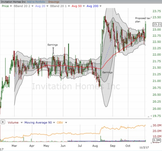 Invitation Homes (INVH) came back to life with a 2.5% gain that looks like a fresh breakout.