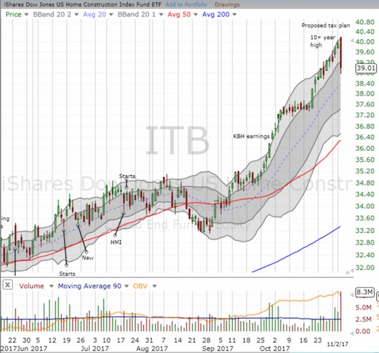 The iShares US Home Construction ETF (ITB) tumbled off its 10-year high for a 2.4% loss on the day.