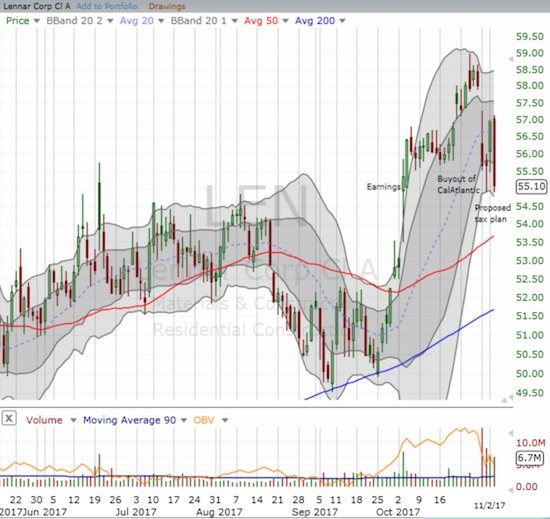 Lennar (LEN), already licking its wounds from its announced deal for CalAtlantic, lost 3.3% to close at a new post-earnings low.