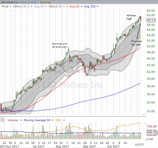 LGI Homes, Inc. (LGIH) lost 2.2% but stayed within its impressive uptrending channel.