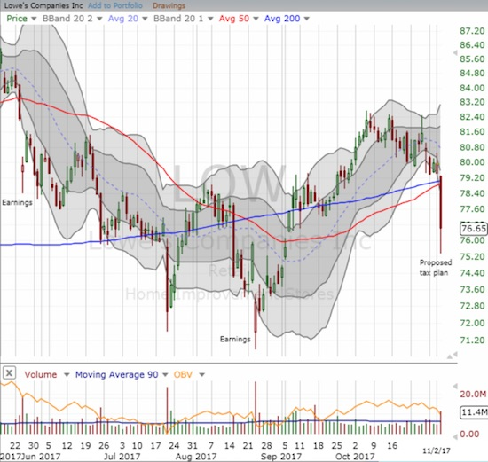 Lowe's (LOW) experienced a bearish breakdown from converged 50 and 200DMA support.