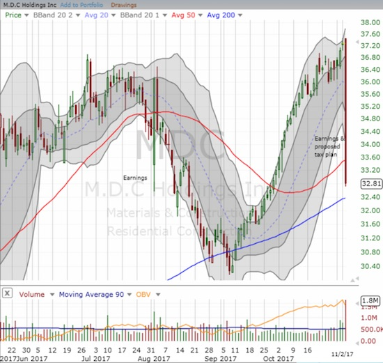M.D.C Holdings (MDC) broke down below its 50DMA support. If the 200DMA uptrend holds, MDC could become an attractive buy-the-dip play.