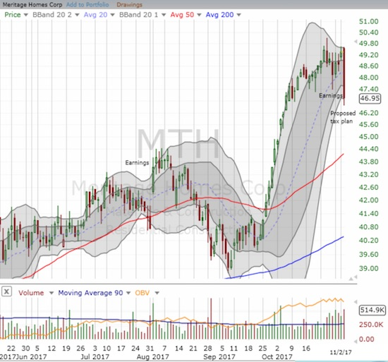 Meritage Homes (MTH) suddenly looks very toppy with its 4.9% loss on the day.