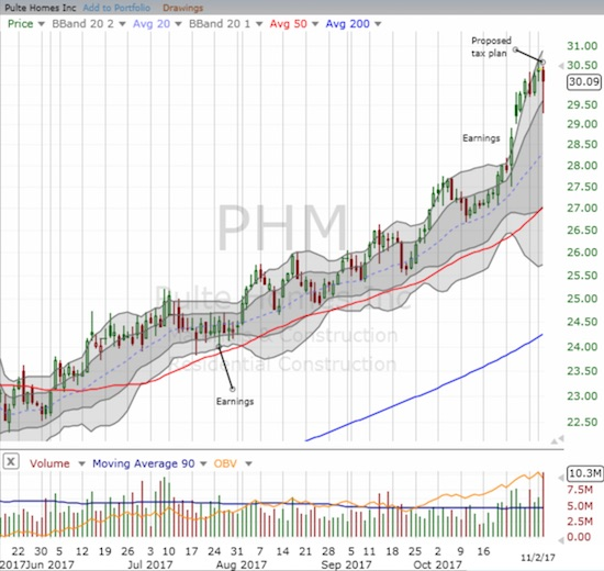 Pulte Home (PHM) held onto its primary uptrend.