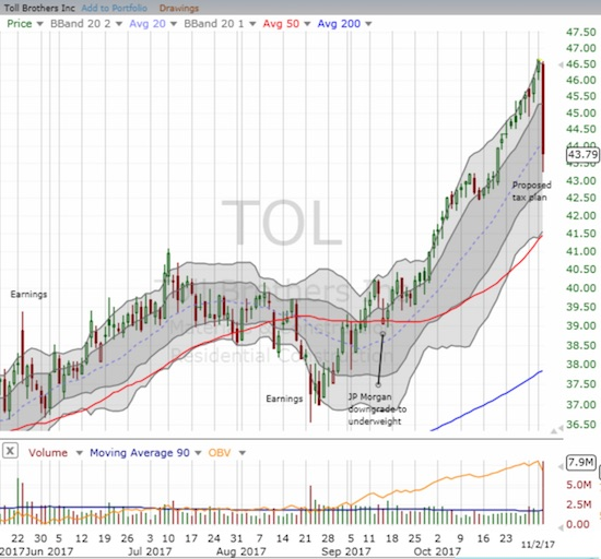 Toll Brothers (TOL) ended a relentless uptrend through its upper-Bollinger Band (BB) with a 6.1% loss.