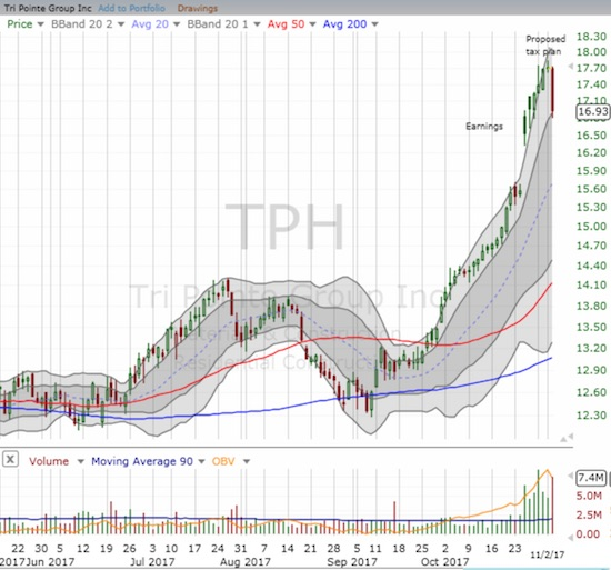 California-heavy Tri Pointe Group (TPH) plunged 4.4% but managed to stay within its upper-Bollinger Band uptrend.
