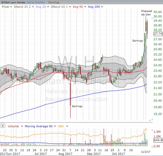 Even with a 5.3% sell-off, William Lyon Homes (WLH) managed to close on TOP of its upper-Bollinger Band (BB).