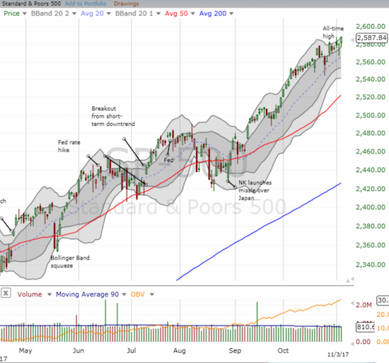 The S&P 500 (SPY) continued its bullish trip up its upper-Bollinger Band (BB) channel and finished the week at a new all-time high.