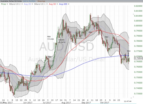 The Australian dollar versus the U.S. dollar (AUD/USD), has steadily weakened off its peak two months ago. The pair now faces a critical test at its 200DMA line of support.