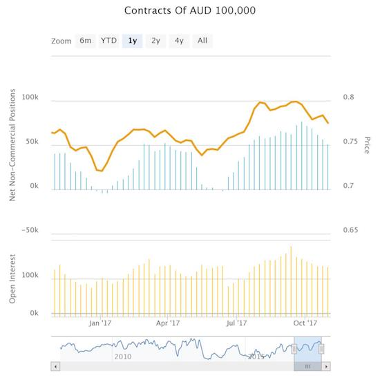 Speculators are slowly but surely winding down net longs on the Australian dollar in what looks like the completion of the latest bull cycle.