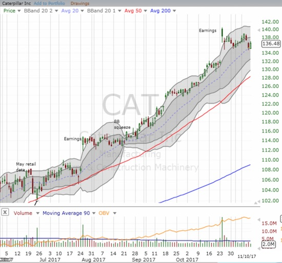 Caterpillar (CAT) fell from its primary uptrend through its upper Bollinger Band (BB) channel. The post-earnings gap up is starting to look like a blow-off top, but the stock has a chance for repair at its uptrending 20DMA support.