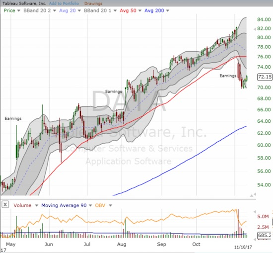 Tableau Software (DATA) closed below 50DMa support for the first time since April.
