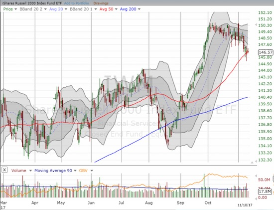 The iShares Russell 2000 ETF (IWM) is cooling off from a sharp rally off the August low. The 50DMA line of support has so far halted the slide.