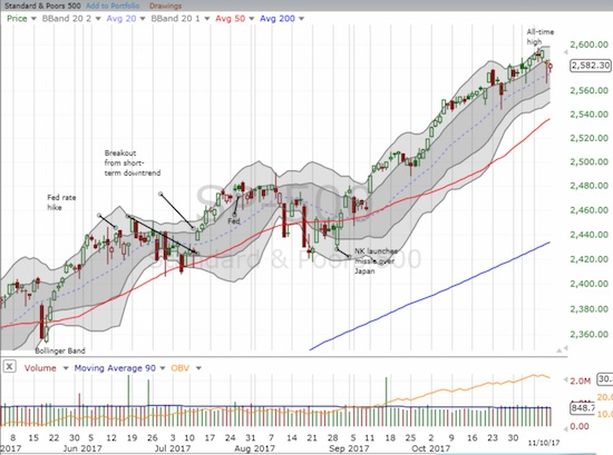 The S&P 500 (SPY) survived a dip on Thursday, but slipped again on Friday. The uptrending 20-day moving average (DMA) is just barely holding as support.