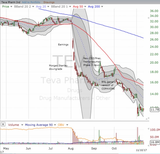 Teva Pharmaceuticals (TEVA) continues a mighty struggle. The stock nows sits at a 17+ year low!
