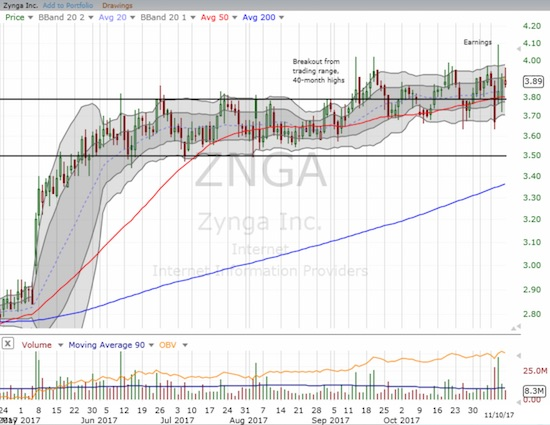 "Zynga (ZNGA) is on a very extended ""two-stage"" consolidation. The three major moving averages support future upside."