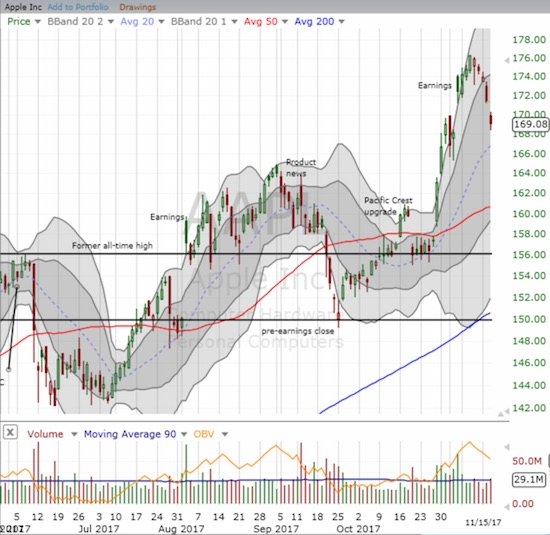 """Apple (AAPL) dropped into """"no man's land"""" as it nears a complete post-earnings reversal. Natural support is bit lower at the uptrending 20DMA. I think it will take a very bearish swoon in the general market to force the issue with a 50DMA test."""
