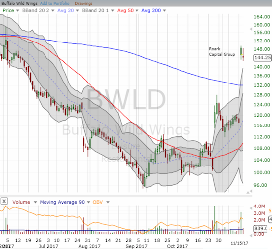 Buffalo Wild Wings (BWLD) took flight again thanks to Roark Capital Group. However, will management be satisfied going out at this price?