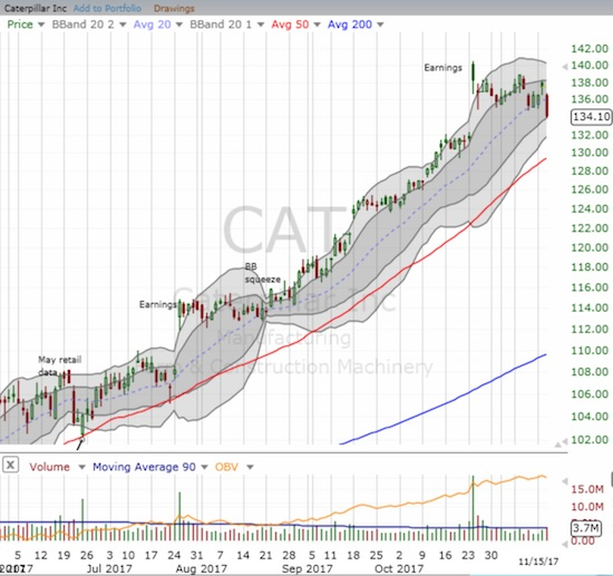 Caterpillar (CAT) swooned to a new post-earnings low on the way to what looks like an imminent reversal of its post-earnings gains.