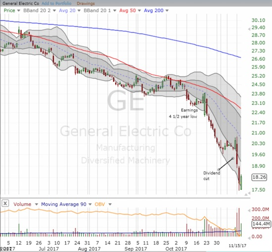 General Electric (GE) is rushing headlong to the first pick in the draft for Dog of the Dow! The stock now trades near a 5 1/2 year low.