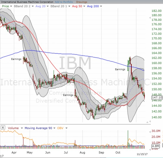 International Business Machines (IBM) enjoyed a brief moment in the sun with a 200DMA breakout. This week, IBM broke DOWN below 50DMA support and essentially finished an startling reversal of fortune.