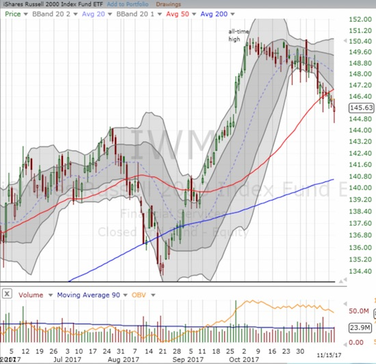 The iShares Russell 2000 ETF (IWM) is following/leading AT40 (T2108) since an early October peak. The 50DMA breakdown is bearish for the index.