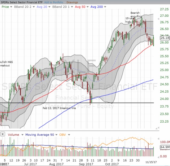 The Financial Select Sector SPDR ETF (XLF) fell hard from its 10-year high but buyers are trying to defend critical 50DMA support.