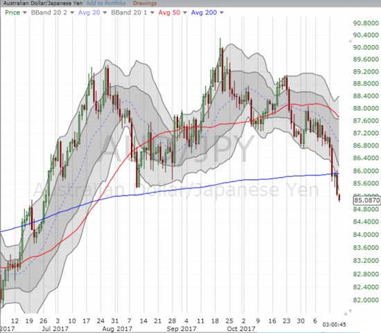AUD/JPY confirmed its breakdown below critical 200DMA support and a bearish head and shoulders pattern.