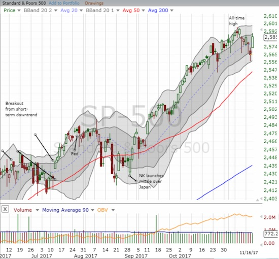 The S&P 500 (SPY) made a 180 degree turn to return to the high of the week.