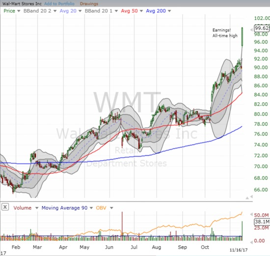 Wal-Mart Stores, Inc. (WMT) soared to a fresh all-time high.