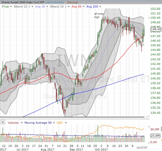 Suddenly, iShares Russell 2000 ETF (IWM) looks ready to resume its previous rally. I am watching for the downtrending 20DMA to flatten.