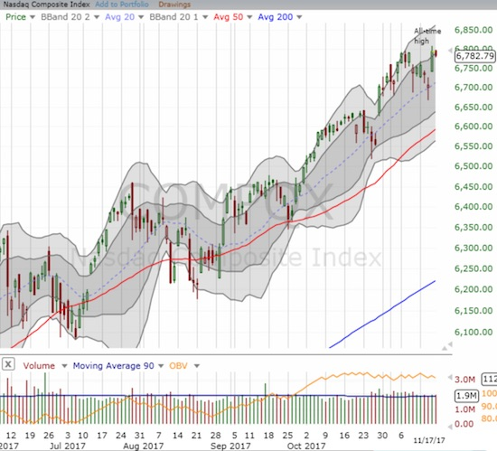 The NASDAQ fell from a marginal all-time high and is trying to cling to its re-entry into its upper-Bollinger Band (BB) channel.
