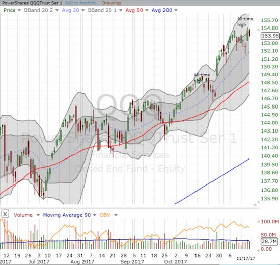 The PowerShares QQQ ETF (QQQ) also feel from its new marginal all-time high but did not hold its upper-BB channel.