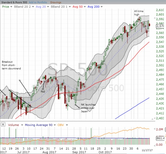 The S&P 500 (SPY) cooled off a bit after a strong snapback rally. The index conveniently closed on its still uptrending 20DMA.